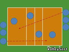 Подача в волейболе. Рис. 1