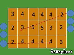 Подача в волейболе. Рис. 2