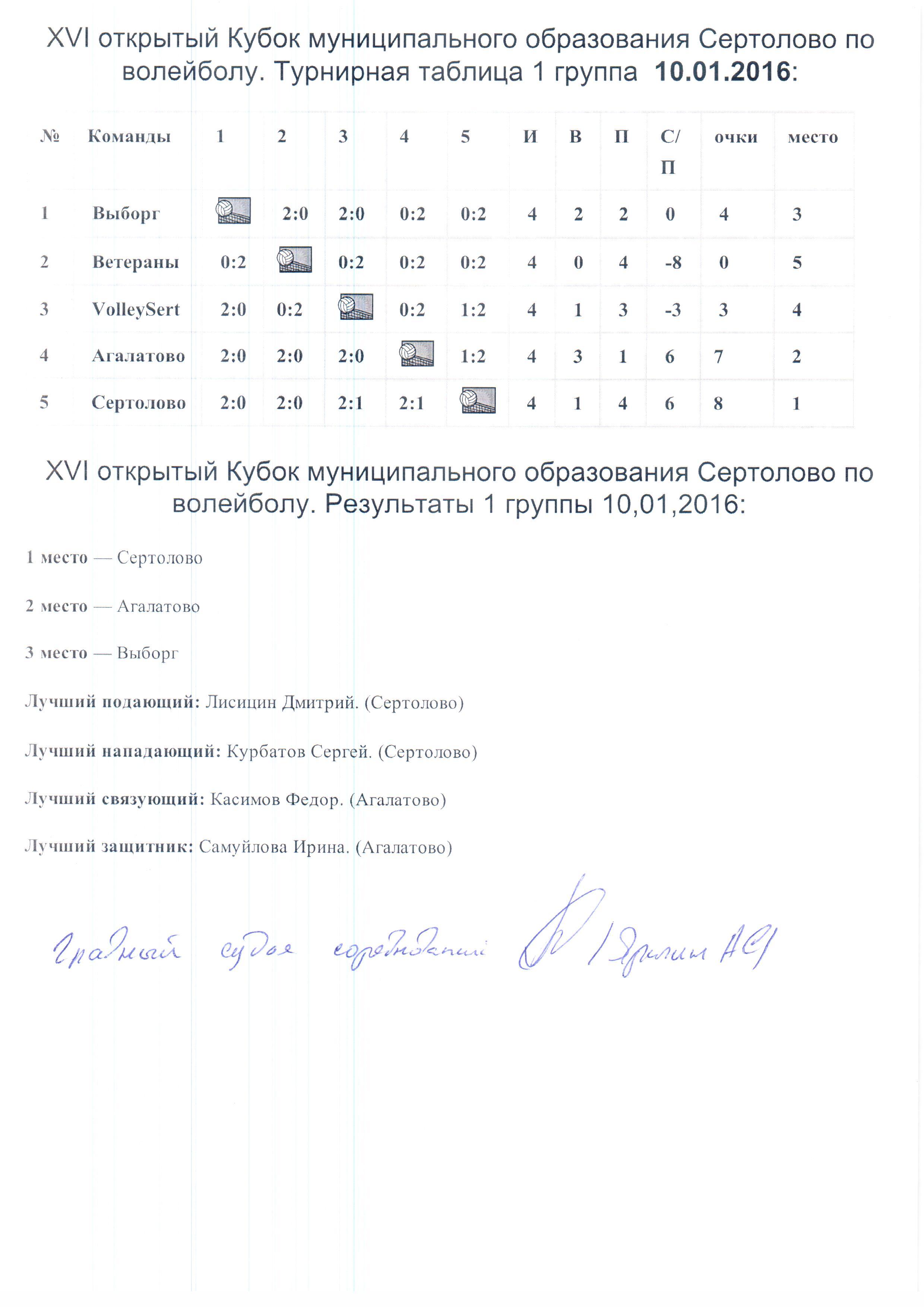 Результаты 1 группа XVI Кубок МО Сертолово по волейболу.
