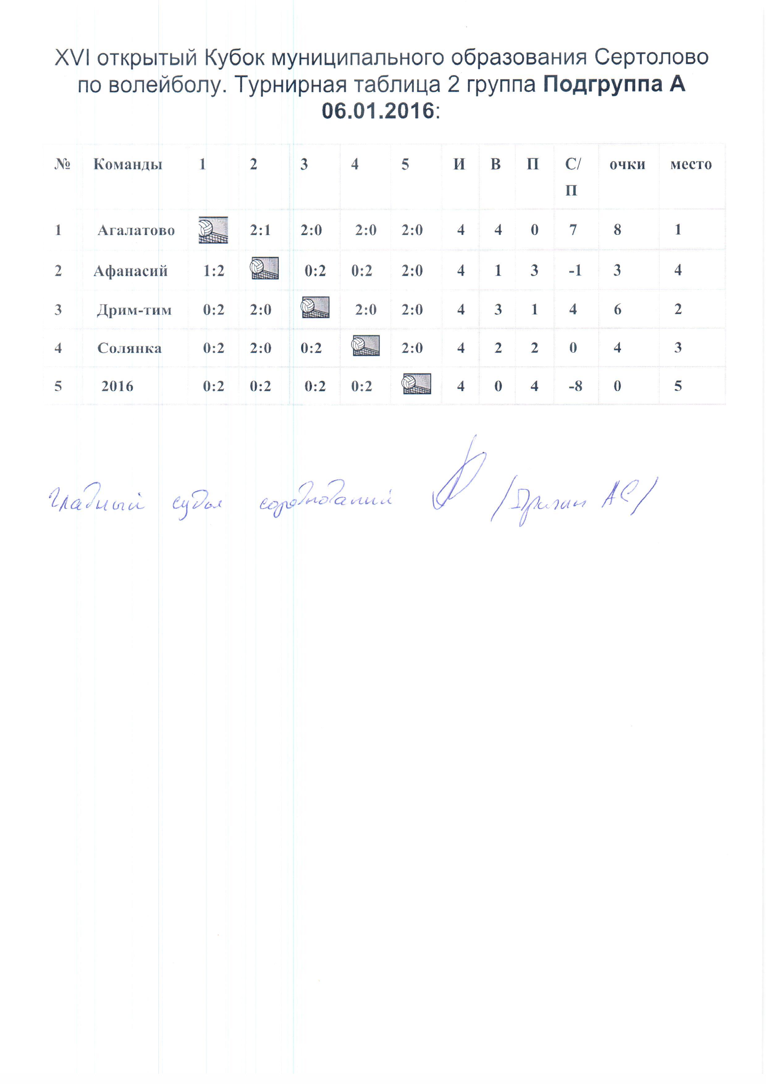 Результаты 2 группа XVI Кубок МО Сертолово по волейболу.