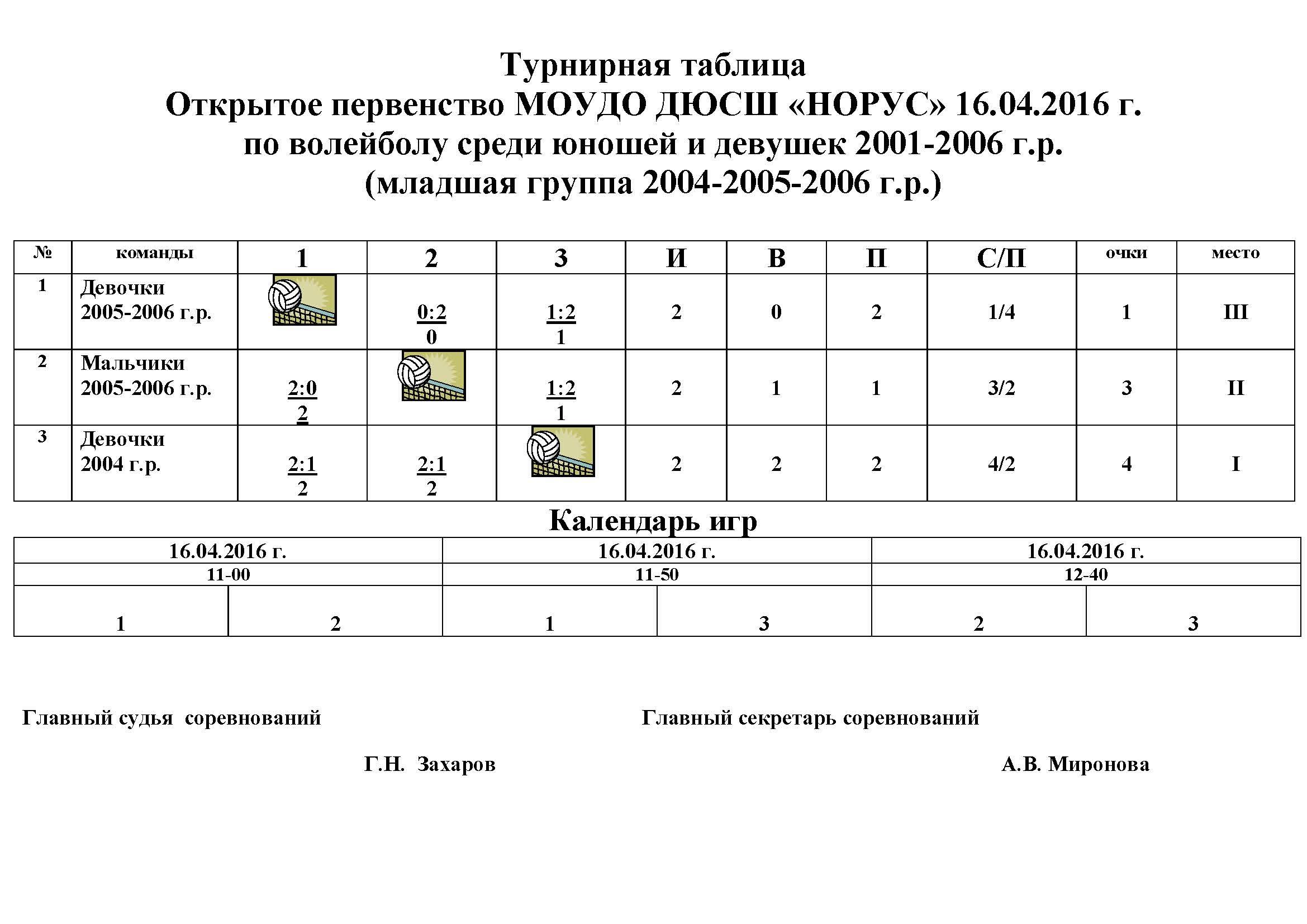 Турнирная таблица-первенство-2016-младшая группа