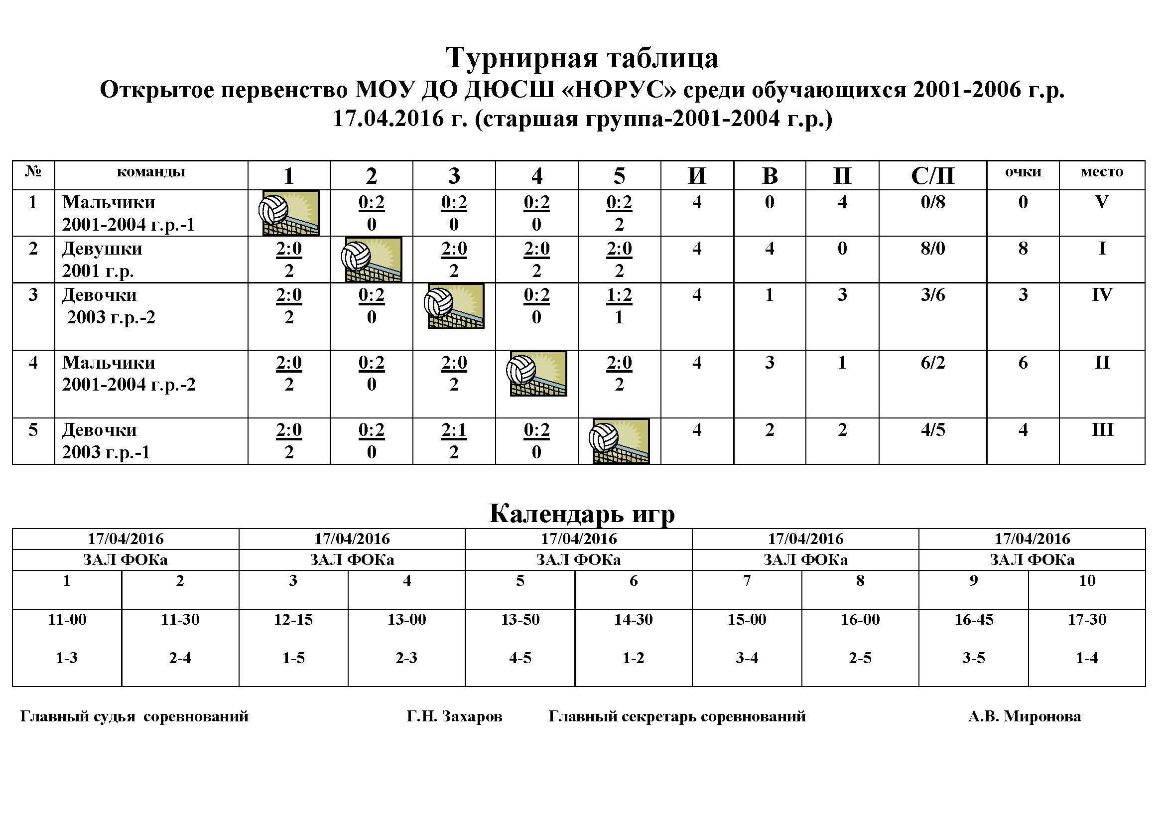 Турнирная таблица-первенство-2016-старшая группа